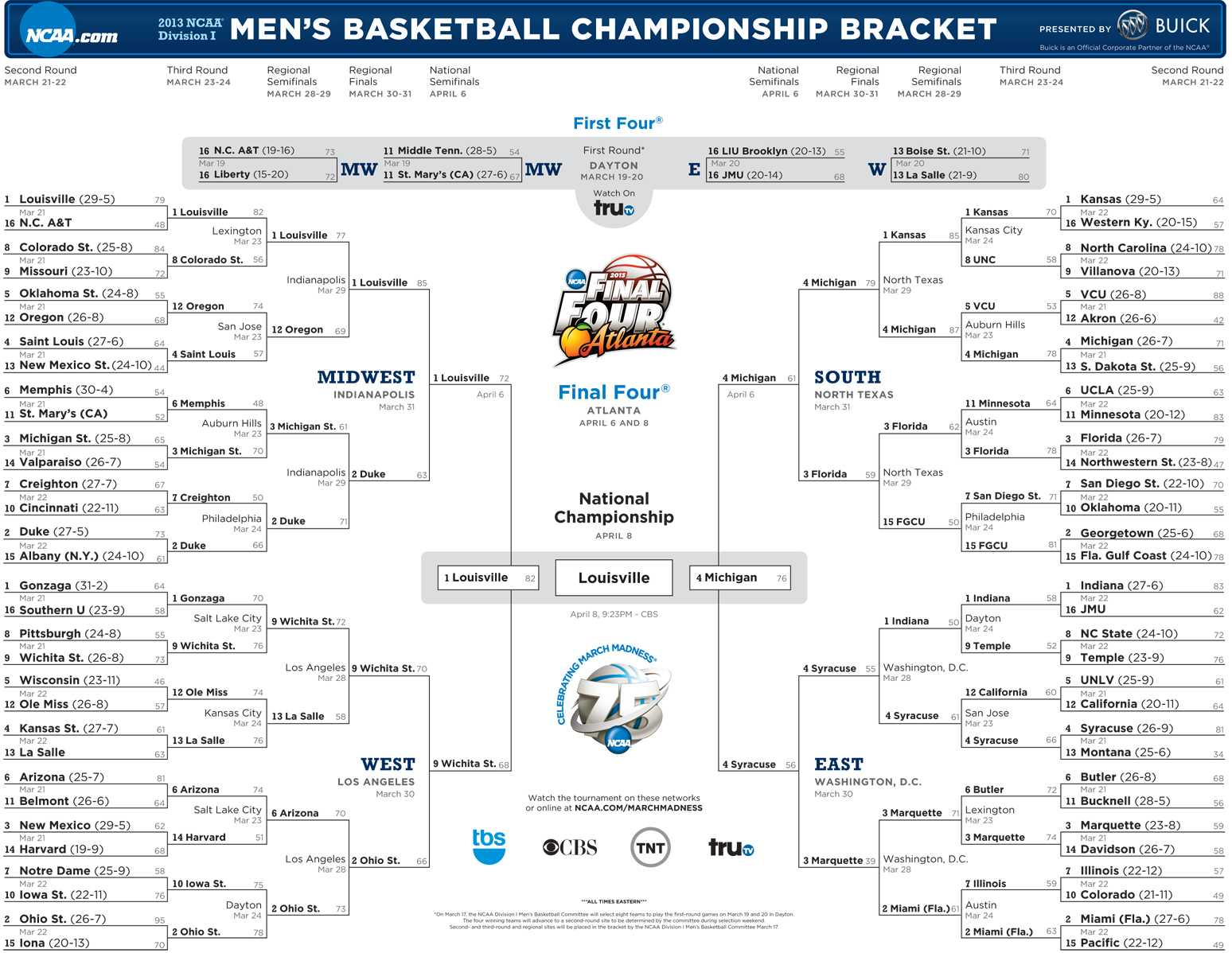 The Problem with March Madness