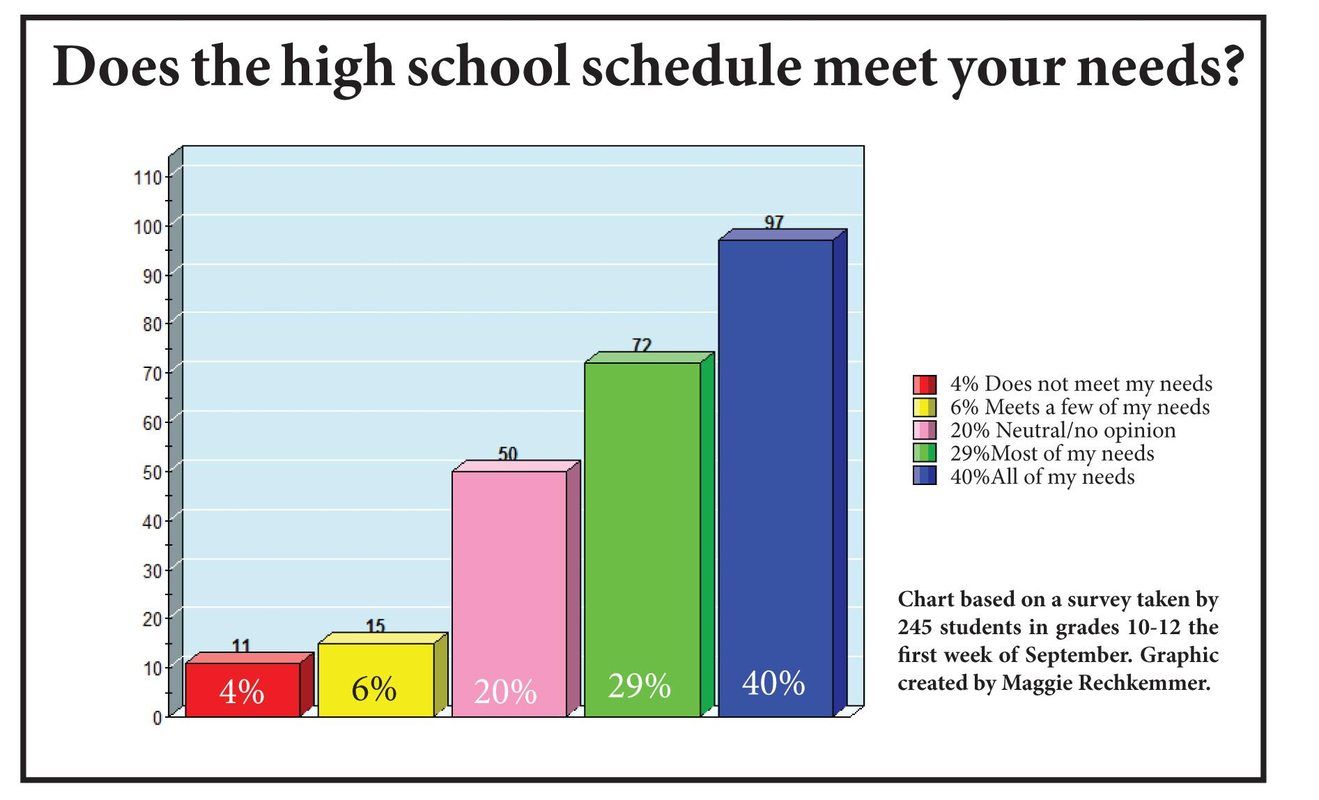Results of Student Survey on School Day Revealed
