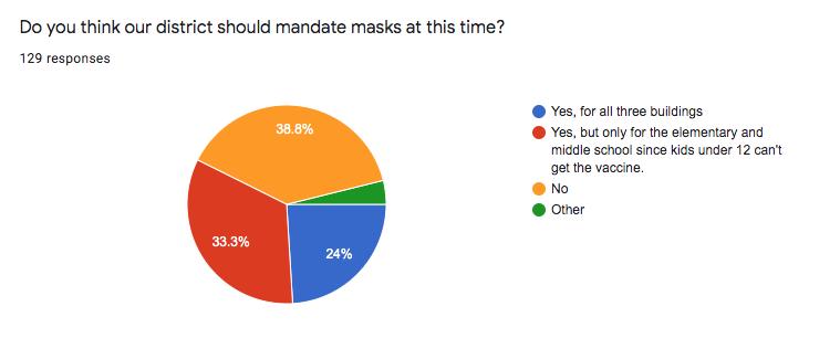 Survey Shows Students Split on Mask Mandate
